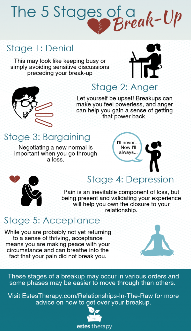 Stages Of Getting Over A Breakup